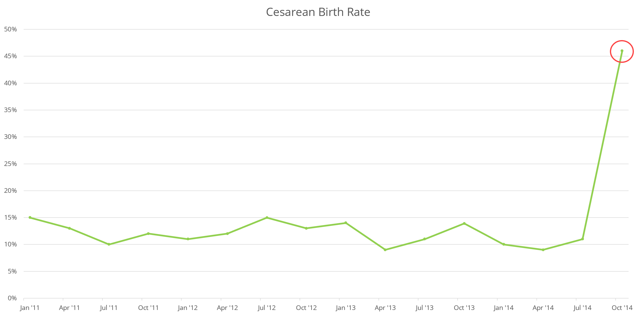 02_cb_rate_chart_astro